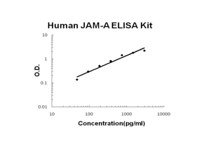 Human JAM-A/F11R PicoKine ELISA Kit