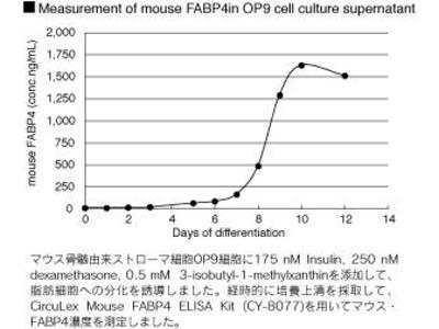CircuLex Mouse FABP4/A-FABP ELISA Kit