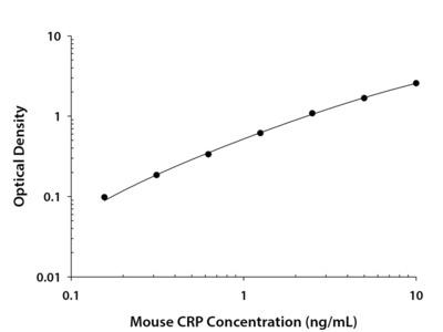 C-Reactive Protein / CRP ELISA