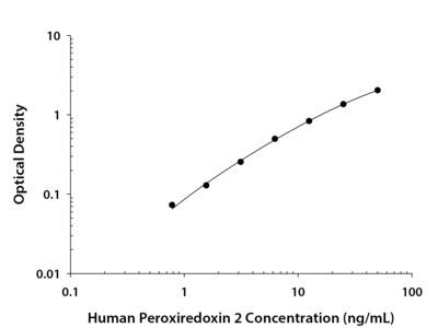 Human Peroxiredoxin 2 DuoSet ELISA