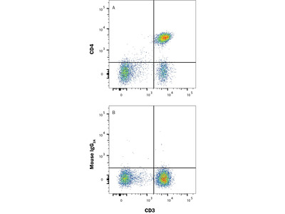 CD4 APC-conjugated Antibody