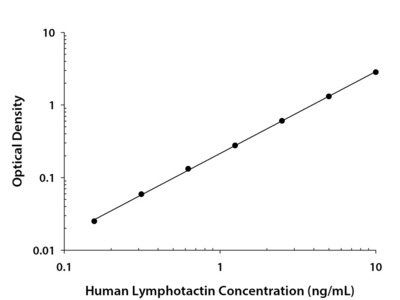 Human XCL1 / Lymphotactin Quantikine ELISA Kit