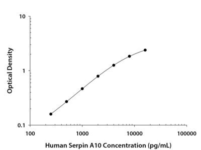 Serpin A10 /ZPI ELISA