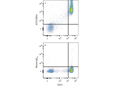 LILRB3 /CD85a /ILT5 APC-conjugated Antibody