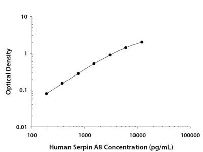 Serpin A8 / Angiotensinogen ELISA