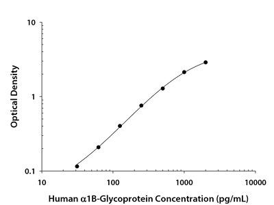 alpha 1B-Glycoprotein ELISA