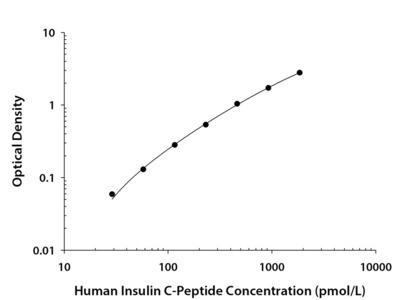 Human C-Peptide Quantikine ELISA Kit