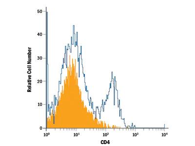 CD4 Alexa Fluor 488-conjugated Antibody