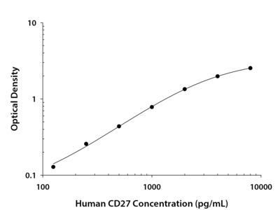 CD27 /TNFRSF7 ELISA