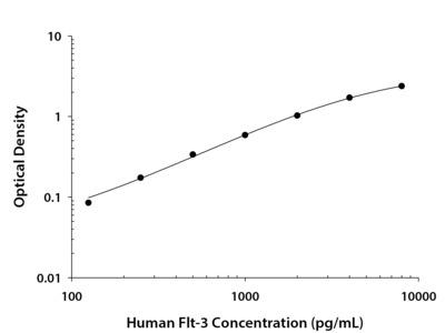 Flt-3 / Flk-2 Ectodomain ELISA