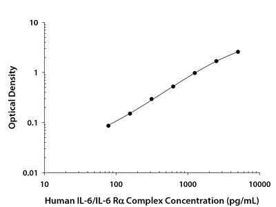 IL-6 / IL-6 R alpha Complex ELISA