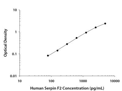 Human Serpin F2 / alpha 2-Antiplasmin DuoSet ELISA