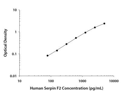 Serpin F2 / alpha 2-Antiplasmin ELISA