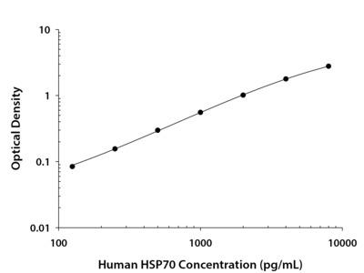 HSP70 / HSPA1A ELISA
