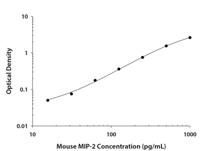 MIP-2 ELISA In Mouse Samples