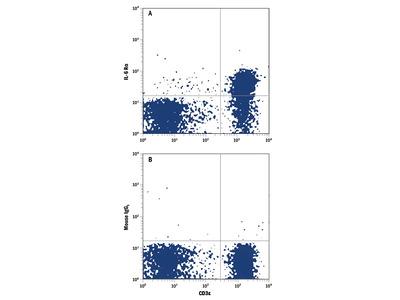 IL-6R alpha APC-conjugated Antibody