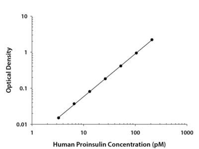Human Proinsulin Quantikine ELISA Kit