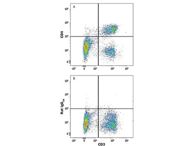 CD4 Fluorescein-conjugated Antibody