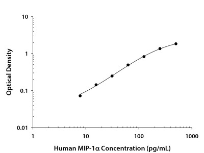 CCL3/MIP-1 alpha ELISA