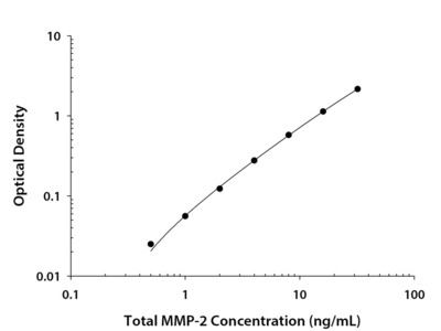 Total MMP-2 Quantikine ELISA Kit