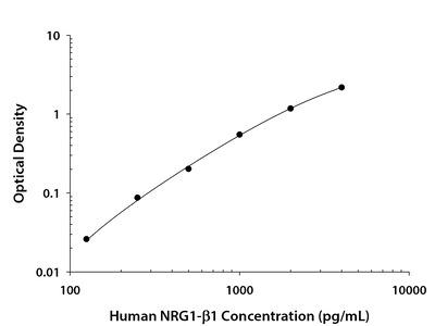 Human NRG1-beta 1 / HRG1-beta 1 DuoSet ELISA