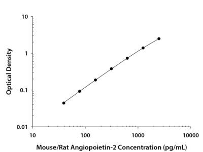 Angiopoietin-2 ELISA