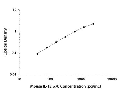 Mouse IL-12 ELISA kit