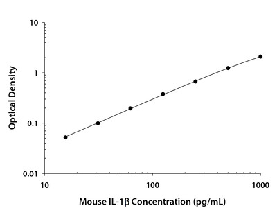 Mouse IL-1 beta ELISA