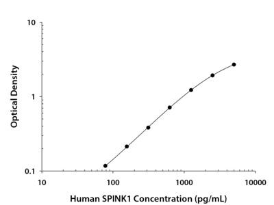 Human SPINK1 DuoSet ELISA