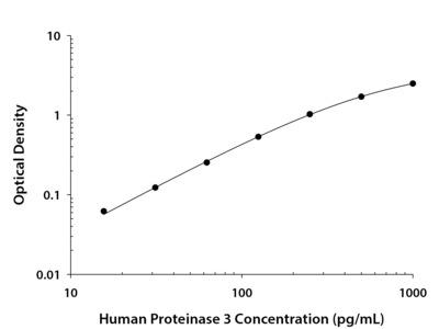 Human Proteinase 3 / PRTN3 DuoSet ELISA