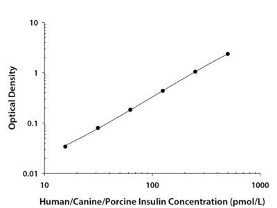 Human / Canine / Porcine Insulin Quantikine ELISA Kit