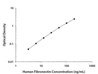 Human Fibronectin Quantikine ELISA Kit