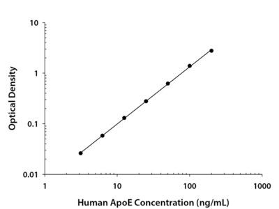Human Apolipoprotein E / ApoE Quantikine ELISA Kit
