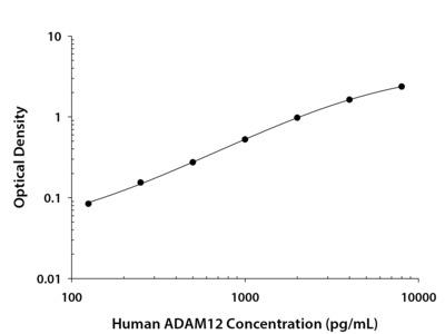 Human ADAM12 DuoSet ELISA