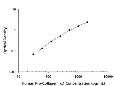 Collagen I alpha 1 ELISA
