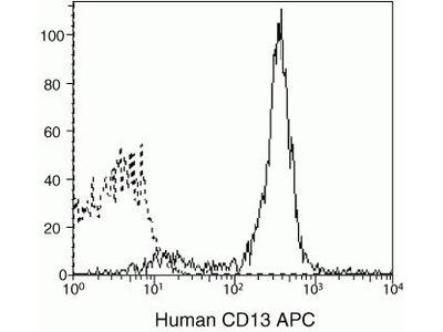 CD13 Monoclonal Antibody (TUK 1), APC