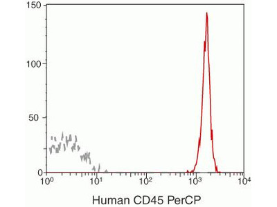 CD45 Monoclonal Antibody (H130), PerCP