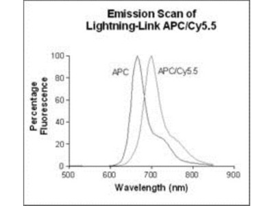Lightning-Link (R) APC-Cy5.5 Antibody Labeling Kit