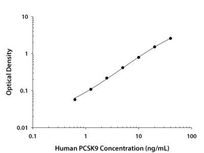 Proprotein Convertase 9 / PCSK9 ELISA