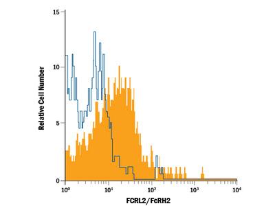 Human FCRL2 / FcRH2 APC-conjugated Antibody