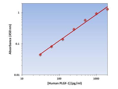 PLGF ELISA Kit (Human) : 96 Wells (OKAG00057)