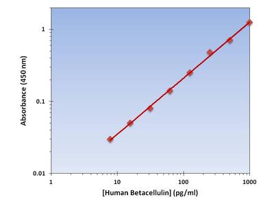 Betacellulin ELISA Kit (Human) : 96 Wells (OKAG00006)