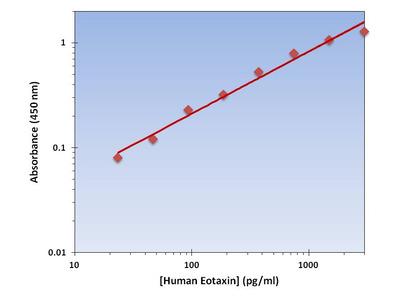 Eotaxin ELISA Kit (Human) : 96 Wells (OKAG00014)