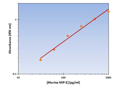 MIP-2 ELISA Kit (Mouse) : 96 Wells (OKAG00097)