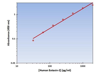 Eotaxin-2 ELISA Kit (Human) : 96 Wells (OKAG00204)