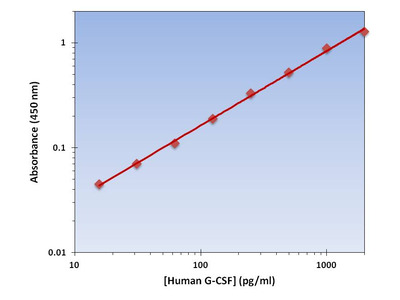 G-CSF ELISA Kit (Human) : 96 Wells (OKAG00018)