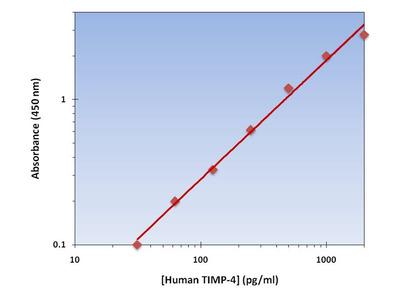 TIMP-4 ELISA Kit (Human) : 96 Wells (OKAG00169)