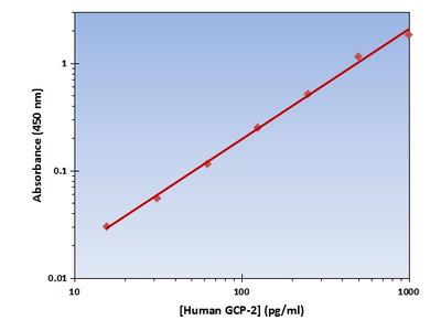GCP-2 ELISA Kit (Human) : 96 Wells (OKAG00219)