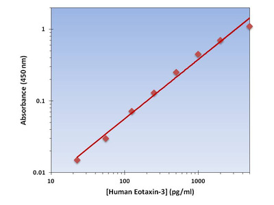 Eotaxin-3 ELISA Kit (Human) : 96 Wells (OKAG00015)