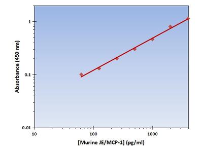 JE/MCP-1 ELISA Kit (Mouse) : 96 Wells (OKAG00089)